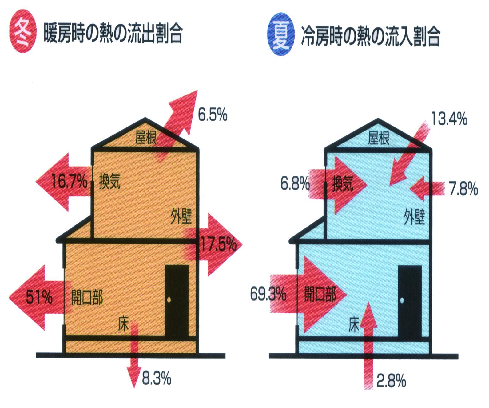 プラマードU・2重窓