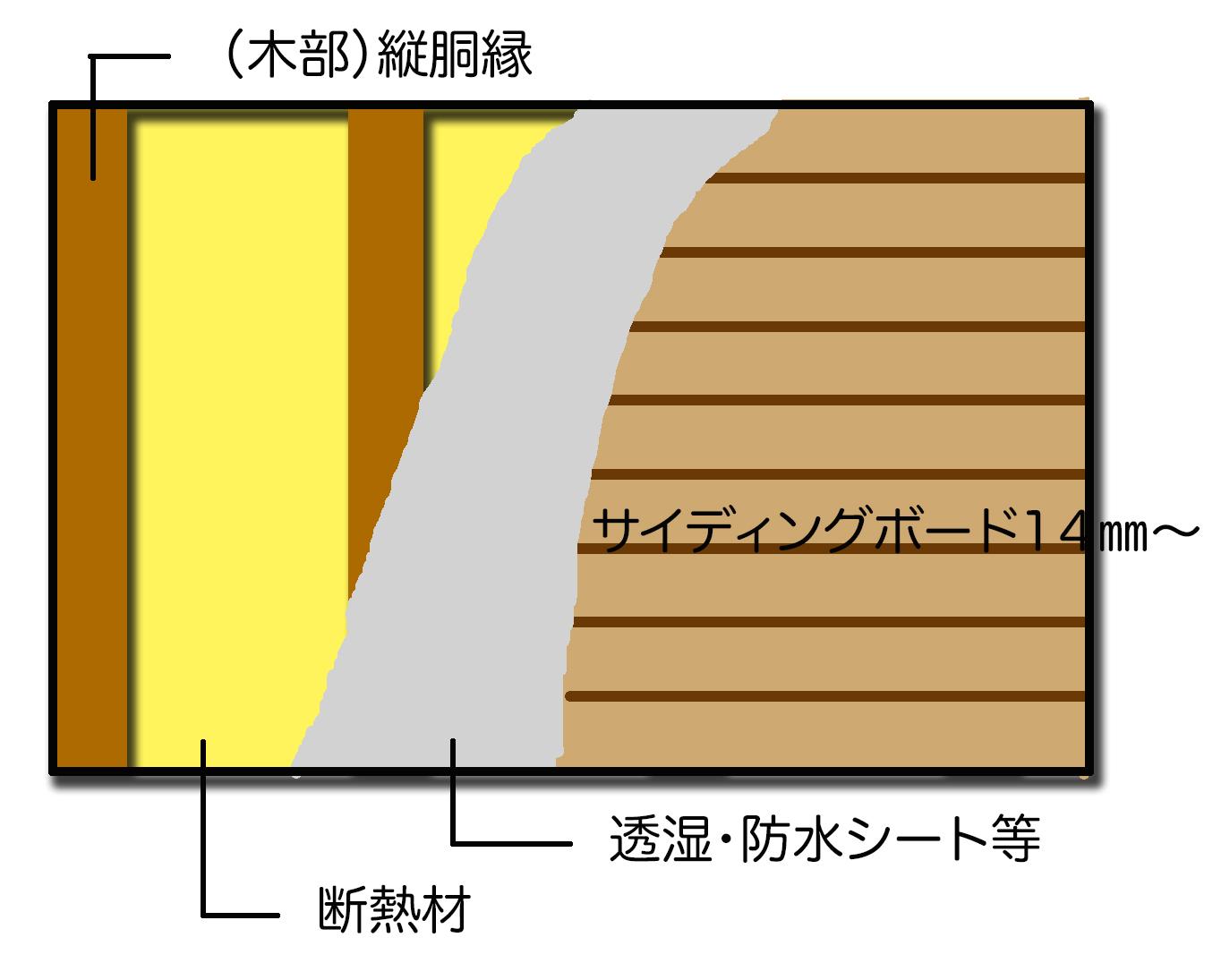 外壁塗装について・・・②窯業系サイディング壁とは