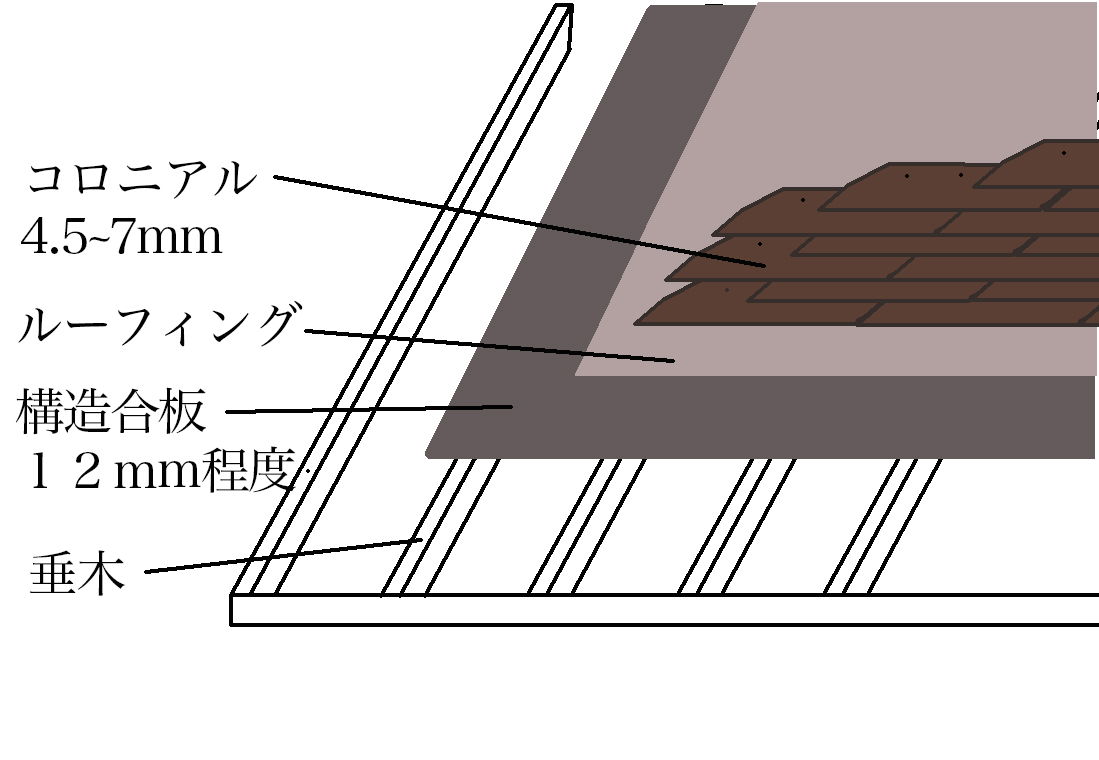 コロニアル屋根塗装について