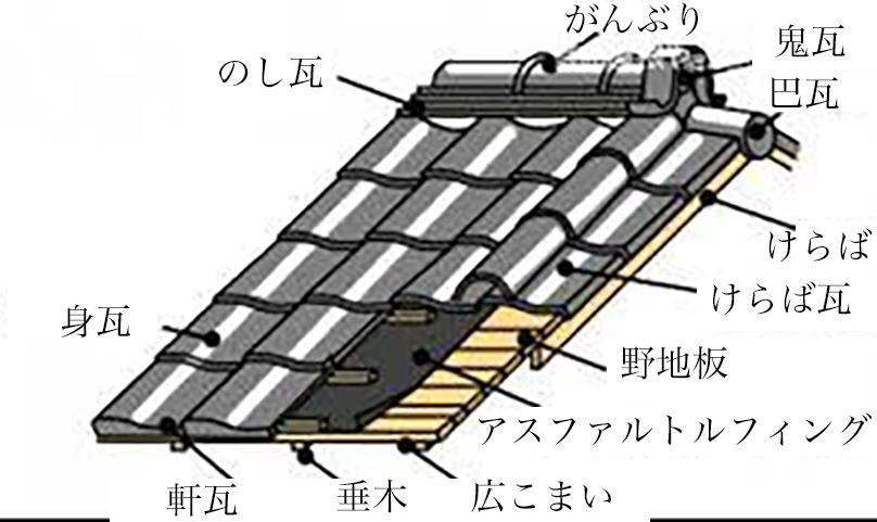セメント瓦のメリット・デメリット
